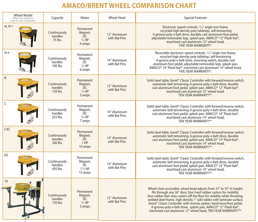 Amaco Brent Potters Wheel Comparsion chart