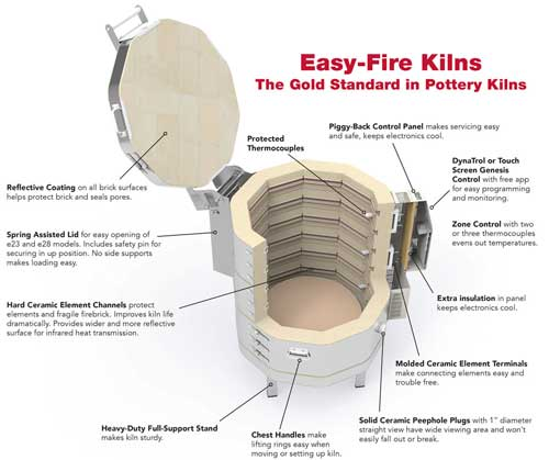 Features of an electric kiln