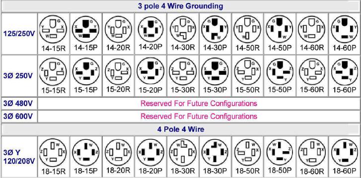 Nema Configurations For General Purpose Non Locking Connectors