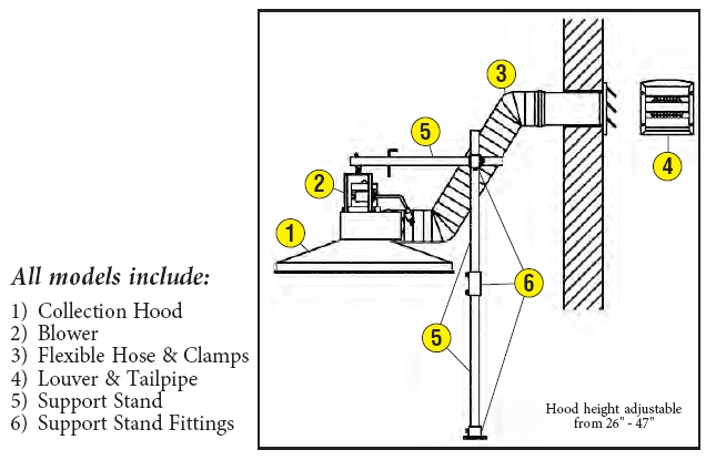 vent-a-fume bench mount components assembly
